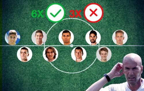 Có quá nhiều tiền vệ ở Real khiến HLV Zidane khó lựa chọn