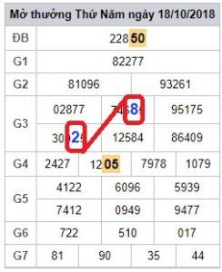 phân tích xsmb thứ 6 ngày 19/10 siêu chính xác