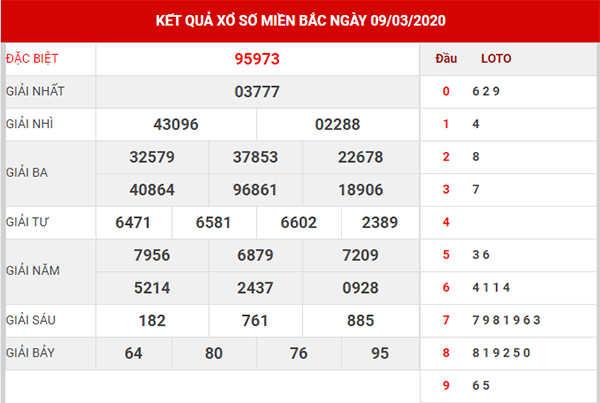 Dự đoán kết quả XSMB ngày 10/3/2020 - Dự đoán KQXS hôm nay