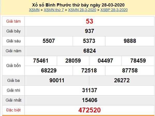 Nhận định KQXSBP-xổ số bình phước ngày 09/05/2020