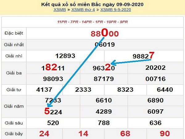 Dự đoán KQXSMB ngày 09/10/2020- xổ số miền bắc cùng chuyên gia