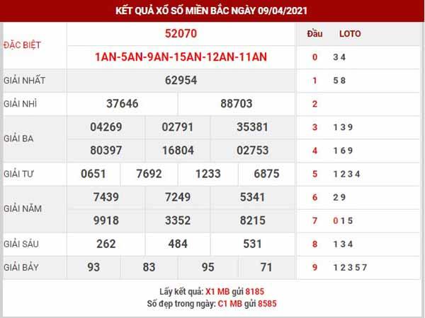 Dự đoán XSMB ngày 10/4/2021 - Dự đoán xổ số Nam Định thứ 7